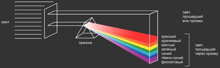 Спектральные цвета